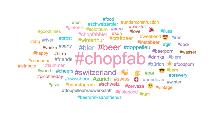 Chopfab Wordcloud