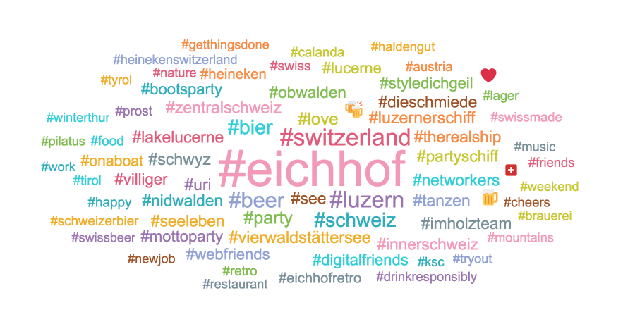 Eichhof Wordcloud
