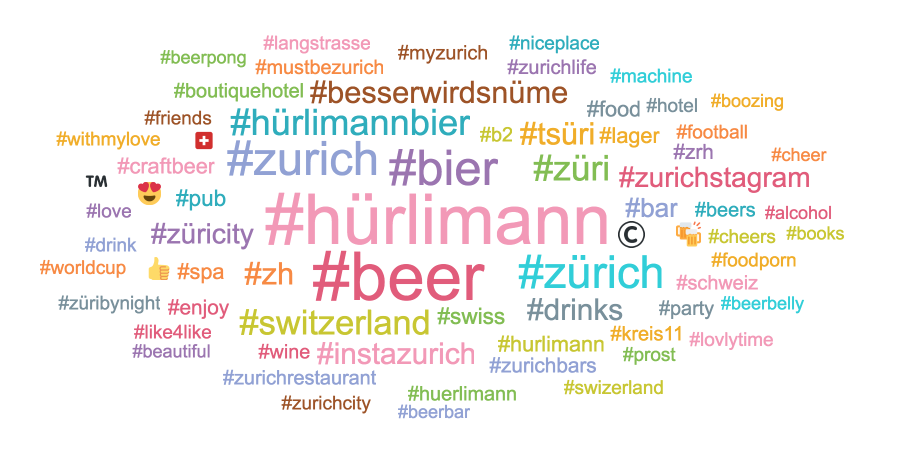 Hürlimann Wordcloud
