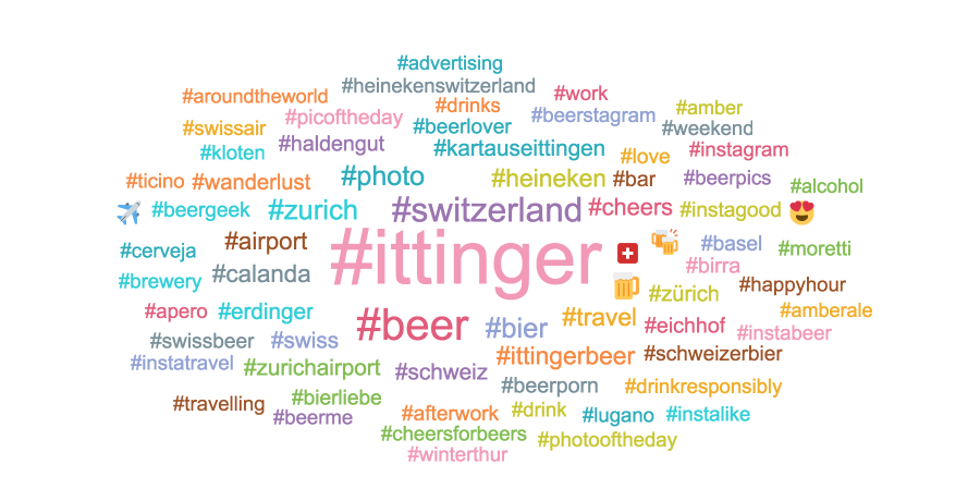 Ittinger Wordcloud