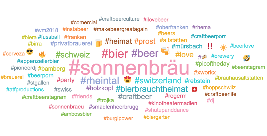 Sonnenbräu Wordcloud